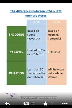4. Hasonlítsd össze a rövid távú és hosszú távú memóriatárat!