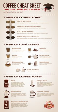 Coffee Cheat Sheet: The College Student's Java Survival Guide Get the details about coffee roasts, types, and machines so you can pick which beverage you need to tackle your semester. Coffee Cheat Sheet: The College Student's Java Survival Guide Great Coffee, My Coffee, Coffee Drinks, Coffee Beans, About Coffee, Coffee Shops, Coffee Coffee, Coffee Jelly, Coffee Maker