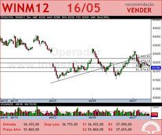 Mini Indice - WINM12 - 16/05/2012 #WINM12 #analises #bovespa