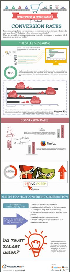E-Commerce: Facts about Conversion Rates