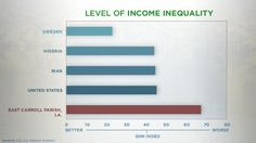The United States and Iran have the same level of income equality (inequality)