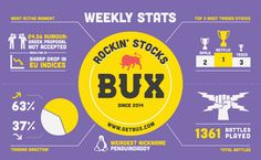 2015: Week 26 What has been happening at BUX over the week? Our weekly infographic tells you all!