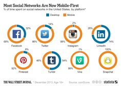 Most social networks are mobile-first now. #socialmedia #stats #data