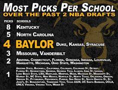 Most NBA Draft picks per school, 2012-13. Pretty nice company for #Baylor, eh? #SicEm (via BUDREW on Twitter)