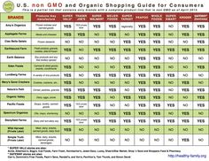 ♥U.S Non GMO and Organic Shopping Guide for Consumers♥ EAT IN GOOD HEALTH! http://www.naturalcuresnotmedicine.com/2013/07/us-non-gmo-and-organic-shopping-guide.html