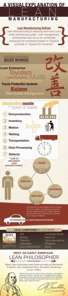 Implantando Lean. Oficinas, Sanidad, Industria...: 5 infografías sobre Lean