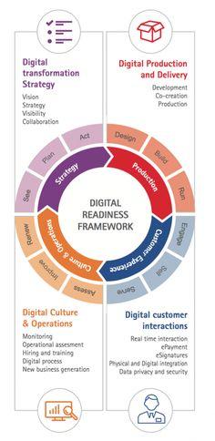 Digital Readiness Framework. Source: Accenture