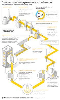 Схемы подачи электроэнергии потребителям | РИА Новости