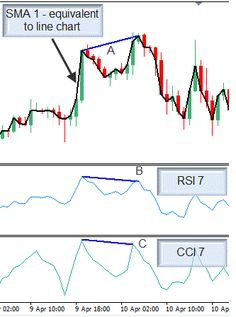 RSI and CCI 5 min scalping system is a momentum trading system.The system doesn't rely on it. I try to find places where price may reverse, so I pay close attention to price when it is near previous levels of support and resistance or round numbers. Penny Stock Trading, Stock Trading Strategies, Prices Candles, Candlestick Chart, Learn Forex Trading, Trade Books, Intraday Trading, Stock Charts, Stock Market