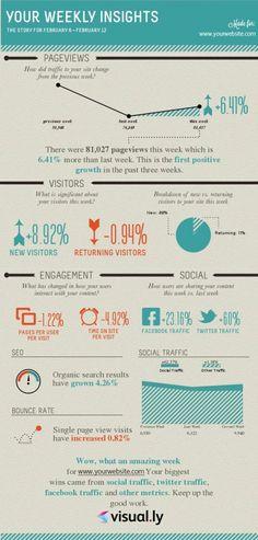 Visual.ly genereert speciale Google Analytics #infographics
