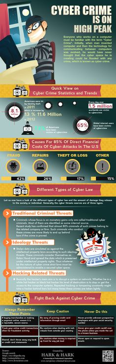 Cyber crime is famous word in digital or online world because there are lots of cyber crimes cases are increasing like phishing. There are different cyber laws are available to avoid cyber crimes. For more details log on.. http://www.newjersey-criminal-lawyer.com/