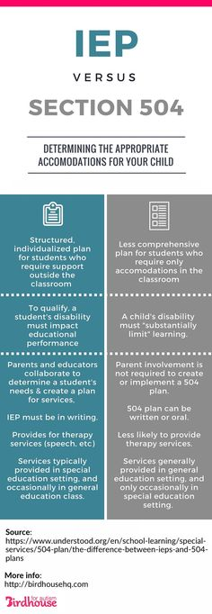 Educational infographic & data visualisation Did you know one of these plans does NOT have to be in writing? Infographic Description Did you know one 504 Plan, School Social Work, School Ot, School Items, School Stuff, Teaching Special Education, Ma In Education, Ppr, Learning Disabilities