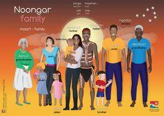 Noongar language poster. Courtesy SWALSC