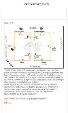 Collectif Babylone #agricultureurbaine #tierslieux @reinventer.paris / Appel à Projets Urbains Innovants
