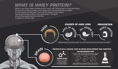 What is #Whey #Protein? #protein #wheyprotein #health #fitness #supplements #bodybuilding