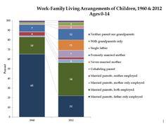 Pour la première foie DEPUIS LES ANNÉES 1950, il N'y un pas de famille «typique» des Etats-Unis - Le Washington Post