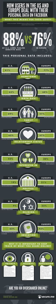 Awesome 74 Facebook Marketing Infographic