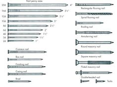 "Nail Identification What nails to use for different projects HowStuffWorks ""Nails"""