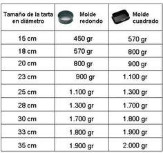 Tablas orientativas porciones de tarta/ cantidad de fondant
