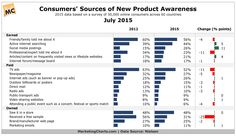 Chart/table from: How Do Consumers Find Out About New Products? http://www.marketingcharts.com/traditional/new-product-awareness-56444/attachment/nielsen-consumer-sources-new-product-awareness-jul2015?utm_content=buffer6f09e&utm_medium=social&utm_source=pinterest.com&utm_campaign=buffer?utm_content=buffer6f09e&utm_medium=social&utm_source=pinterest.com&utm_campaign=buffer