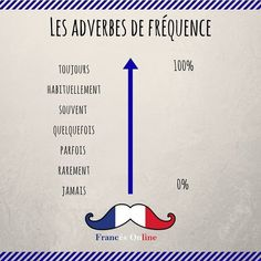 To Learn French Children Homemade Printer Printing Learn French Free, Learn French Beginner, Learn To Speak French, Useful French Phrases, Basic French Words, French Language Lessons, French Language Learning, French Teaching Resources, Teaching French