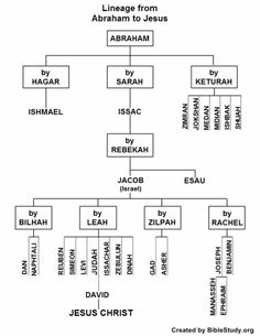 Lineage from Abraham to Jesus chart..Abraham, whose birth name was Abram, was renamed by God (Genesis 17:1-5). He left his home in Ur of the Chaldees to live in Haran, but soon moved from there to live in the land of Canaan. He is considered the 'father' of those faithful (Romans 4:16).  Bible Study