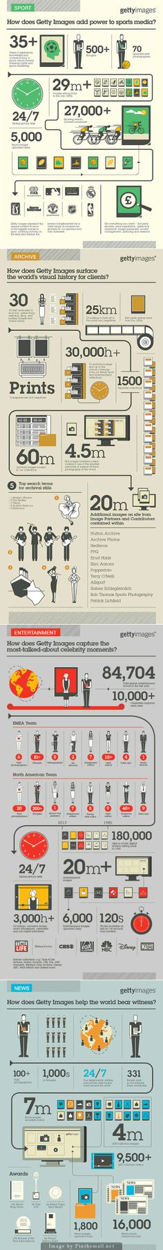 #Infographic Series for Getty Images