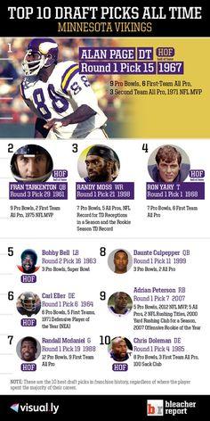 Top 10 Draft Picks of All Time: Minnesota Vikings
