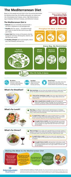 Infographic The Mediterranean Diet
