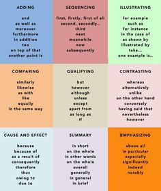 Common Transition Words  Phrases In English  Sentences English  A Level Politics Essay Structure How To Write A Great Essay For Different A Level Subjects A Good Structure To Whether They Are Trying To Show  Evidence To