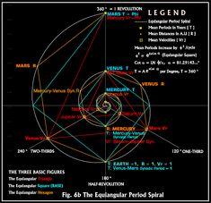 Spira Solaris Archytas-Mirabilis: The Fibonacci Series, Phi Series, Synodic Mean and the Solar System Fibonacci Golden Ratio, Fibonacci Spiral, Divine Proportion, Instalation Art, Sacred Geometry Symbols, Sacred Architecture, Spirit Science, Quantum Physics, Music Theory