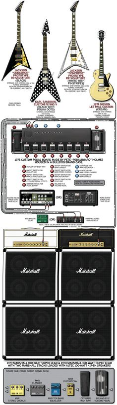 A detailed gear diagram of Randy Rhoads' 1981 Ozzy Osbourne stage setup that traces the signal flow of the equipment in his guitar rig.