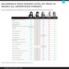 Millennials Are Most Trusting When it Comes to Advertising