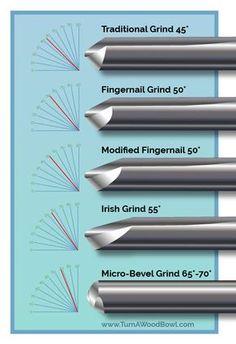 Bowl Gouge Sharpening Angles Detailed Chart Illustration