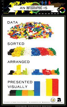 Legos used to explain Infographics.
