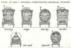 There are six design types. They are known by various names but are perhaps best called the Reading, the Ledge and the Bow-top. The Bow-top is the most typically Romani; the now extinct Brush - characteristic of brush, broom, rush and wickerwork makers; the Burton - most typically showman; and,…
