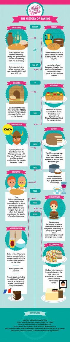 Infographic: de geschiedenis van bakken - Culy.nl