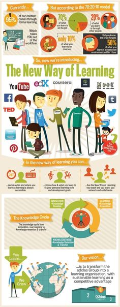 This is a great overview of technology integration into the classroom. It is a visual representation of how our learners are experiencing the world and how we can mirror that experience in the classroom. Learning Theory, Ways Of Learning, Blended Learning, Learning Styles, Life Learning, Mobile Learning, Learning Quotes, Learning Process, 21st Century Classroom