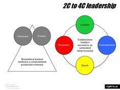 2C to 4C leadership