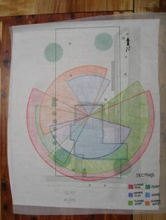 permaculture project blog: Assessment