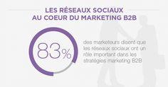 83% des marketeurs disent que les réseaux sociaux ont un rôle important dans les stratégies BtoB | Over-Graph