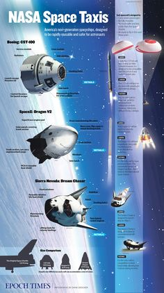 Nasa On Sept. NASA announced the winning design for America's new space taxi—the first since the Space Shuttle. Two companies won: Boeing and SpaceX. Nasa Space Program, Nasa Astronauts, Nasa Spaceship, Space Facts, Start Ups, Space And Astronomy, Hubble Space, Sistema Solar, Science