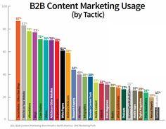 Content Marketing upticks [infographic]