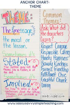The Best Anchor Charts Reading Literature Anchor Chart for Theme. Teach students common messages in a text along with lessons that can be stated or implied. Theme Anchor Charts, Writing Anchor Charts, Math Writing, Authors Message Anchor Chart, Summary Anchor Chart, Anchor Chart Display, Math Math, 7th Grade Ela, 6th Grade Reading