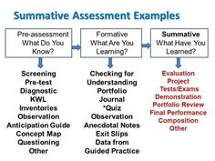 Examples Of Formative Assessment   Pinteres