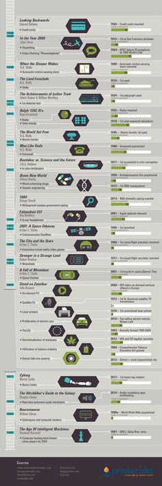 Fascinating Chart is a History of Books that Predict the Future  Posted by Sara Barnes on January 12, 2015 at 7:26am