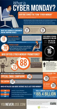 Cyber Monday: 6 Years of Online Discounts    http://mashable.com/2011/11/27/cyber-monday-history/
