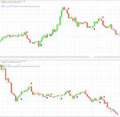 Best forex indicator 30 indicatordownload