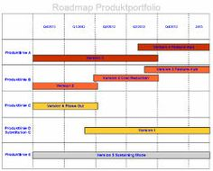 Produkt-Roadmaps