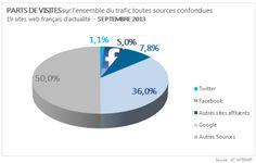 France: Facebook représente 5% du trafic des sites d'actu, Twitter 1% http://erdelcroix.tumblr.com/post/63639115066/cyberlabe-france-facebook-represente-5-du